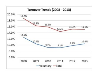 Turnover Trends 2008 - 2013